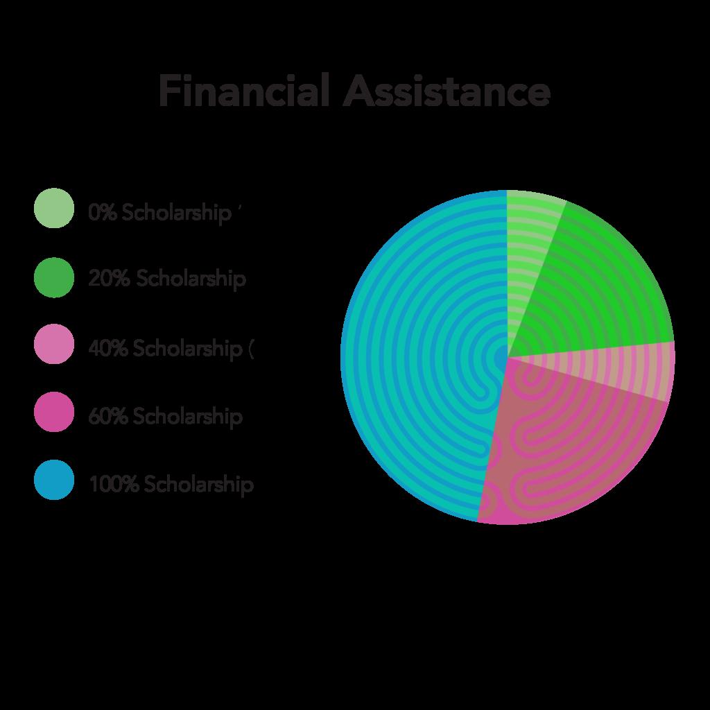 SacredCycle-Impact17-19-Chart-FinancialAssistanceP